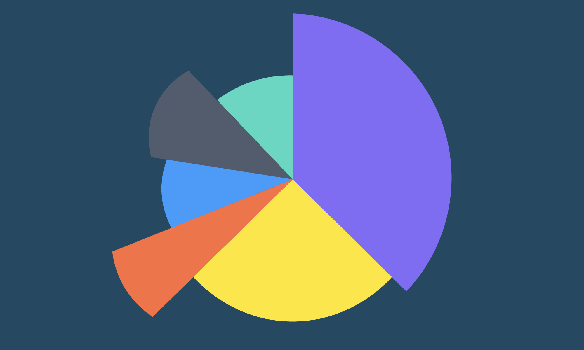 Charts for Sketch